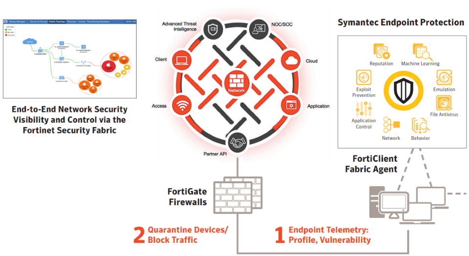 Symantec & Fortinet Partner To Provide Essential Security
