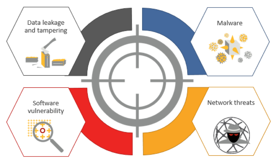 Symantec Endpoint Protection 14 Advance Machine Learning Offers